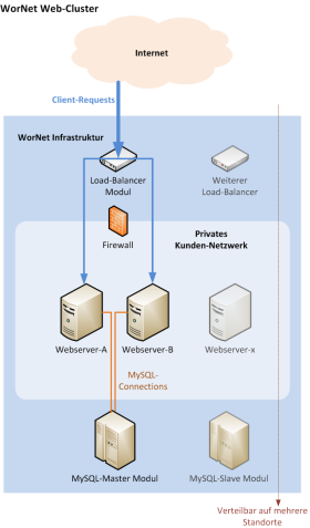 WorNet-WebCluster