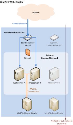 WorNet-WebCluster