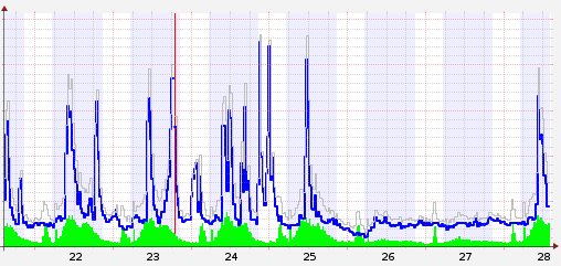 malware-peaks3